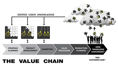 """Value-Chain"""