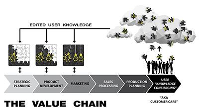 """Value-Chain"""